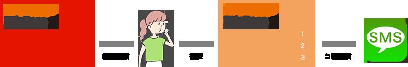 オートコールBB(自動発信)→IVR(自動音声応答)→SMS自動送信